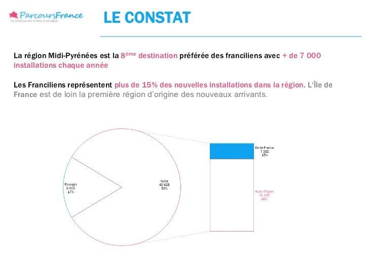 LE CONSTATLa région Midi-Pyrénées est la 8ème destination préférée des franciliens avec + de 7 000installations chaque ann...