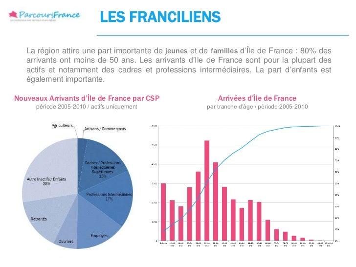 LES FRANCILIENS   La région attire une part importante de jeunes et de familles d'Île de France : 80% des   arrivants ont ...