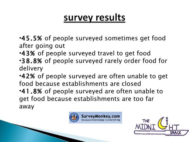 <ul><li>45.5%  of people surveyed sometimes get food after going out </li></ul><ul><li>43%  of people surveyed travel to g...