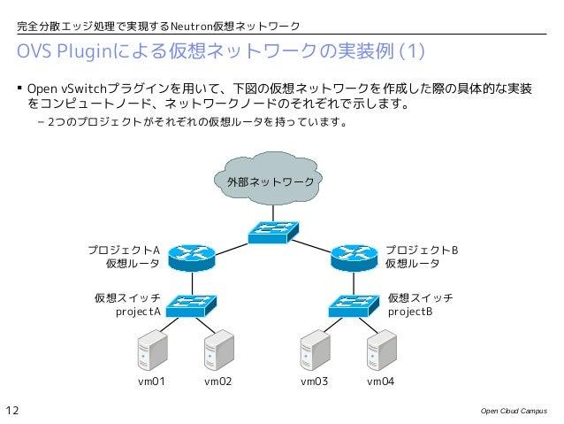 完全分散エッジ処理で実現するNeutron仮想ネットワーク