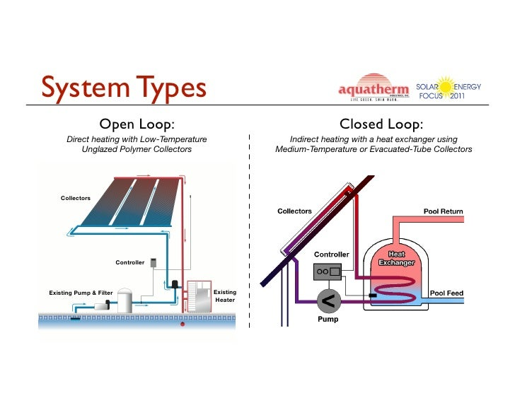 Solar Pool Heating Open Loop Vs Closed Loop