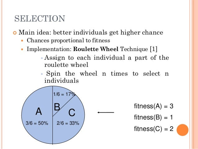 Roulette Wheel Selection Genetic Algorithm Example