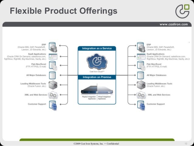 13©2009 Cast Iron Systems, Inc. • Confidential Flexible Product Offerings