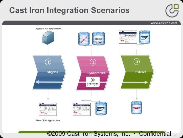 14©2009 Cast Iron Systems, Inc. • Confidential Cast Iron Integration Scenarios MigrateMigrate 1 Legacy CRM Application New...