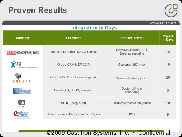 15©2009 Cast Iron Systems, Inc. • Confidential Proven Results Company End Points Problem Solved Project in Days Microsoft ...