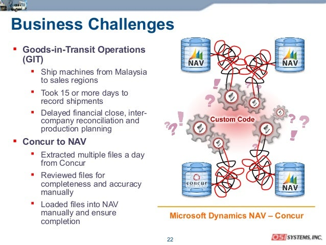 22 Business Challenges  Goods-in-Transit Operations (GIT)  Ship machines from Malaysia to sales regions  Took 15 or mor...