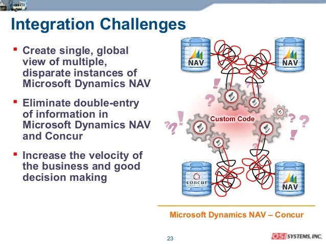 23 Integration Challenges  Create single, global view of multiple, disparate instances of Microsoft Dynamics NAV  Elimin...