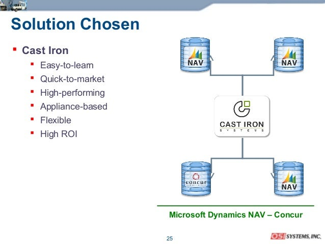 25 Solution Chosen  Cast Iron  Easy-to-learn  Quick-to-market  High-performing  Appliance-based  Flexible  High ROI...