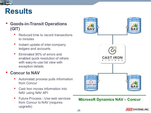 28 Results  Goods-in-Transit Operations (GIT)  Reduced time to record transactions to minutes  Instant update of inter-...