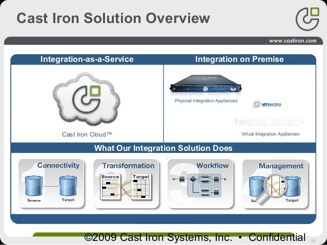 33©2009 Cast Iron Systems, Inc. • Confidential Cast Iron Solution Overview What Our Integration Solution Does Integration-...