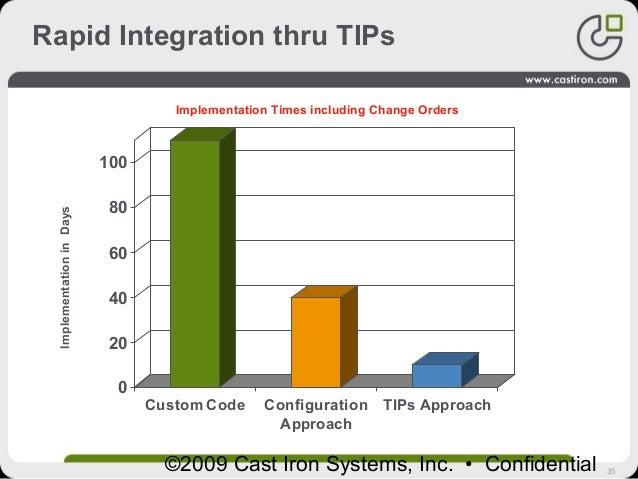 35©2009 Cast Iron Systems, Inc. • Confidential Rapid Integration thru TIPs 0 20 40 60 80 100 Custom Code Configuration App...