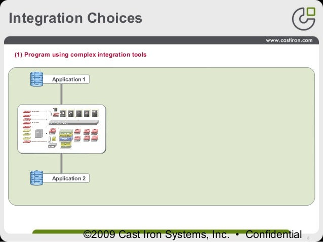 8©2009 Cast Iron Systems, Inc. • Confidential (1) Program using complex integration tools Application 1 Application 2 Inte...