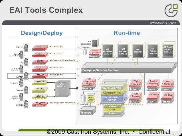 9©2009 Cast Iron Systems, Inc. • Confidential EAI Tools Complex (1) Program using complex integration tools Application 1 ...