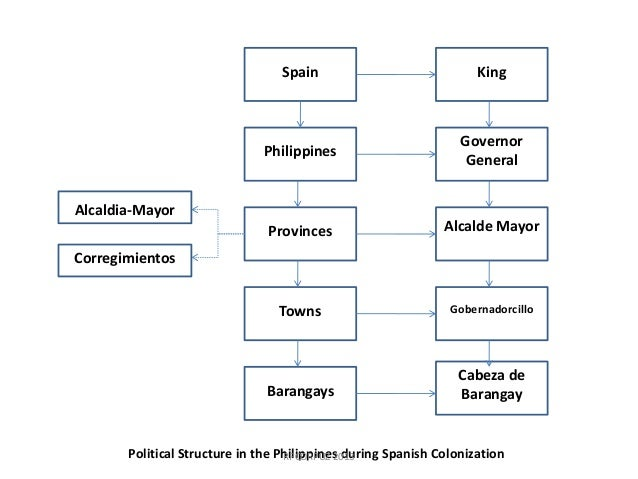 The Religion, Social and Political System of the Philippines in the Pre-Spanish Era