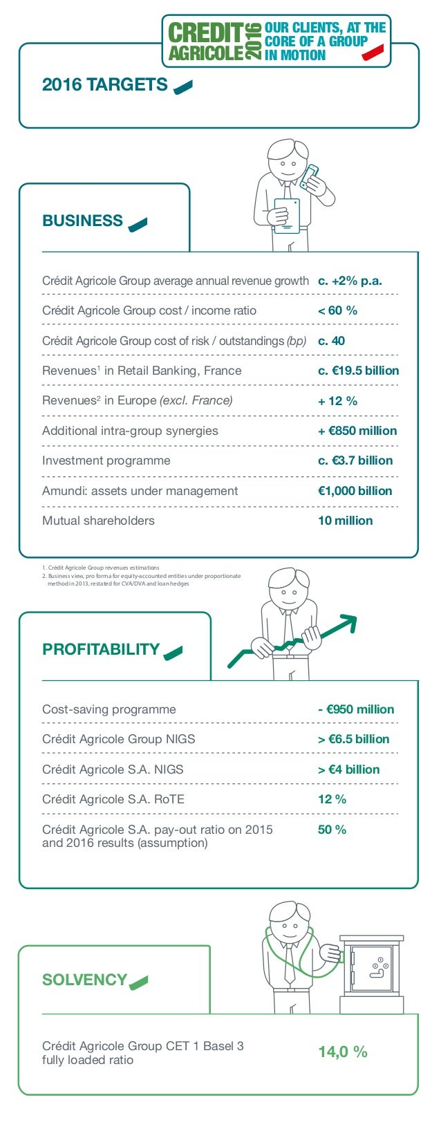 Crédit Agricole Group average annual revenue growth Crédit Agricole Group cost / income ratio Crédit Agricole Group cost o...