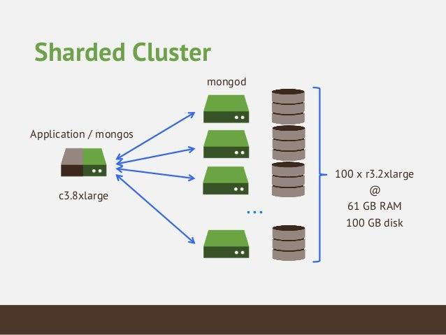 Bulk Loading: Sharded Cluster 144 threads 200 batch size