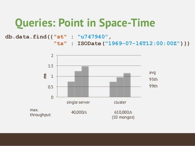 """Analytics: Maximum Temperature db.data.aggregate  ([       {  """"$match""""  :  {  """"airTemperature.quality""""  ..."""