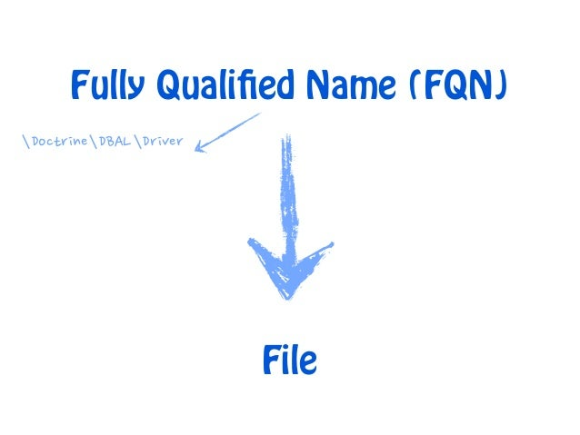Fully Qualified Name (FQN) ∖Doctrine∖DBAL∖Driver ∖Twig_Lexer[lib_path]/Doctrine/DBAL/Driver.php[lib_path]/Twig/Lexer.php  ...
