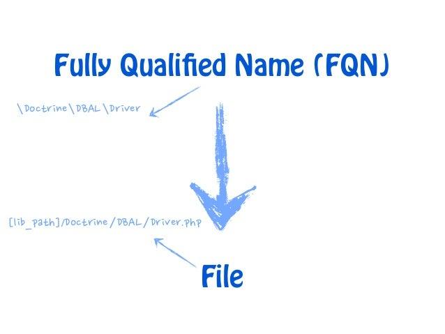 bool spl_autoload_register(  [callable $autoload_function,  [bool $throw = true,  [bool $prepend = false]]])