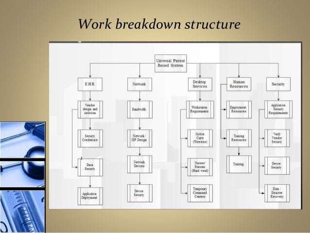 ehr implementation work breakdown strucrture Work breakdown structure presentation by engr_misbahullah in types  presentations  ehr implementation course on project management hierarchy of activities a.