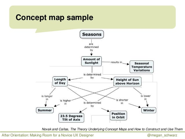 concept - Concept Map Making