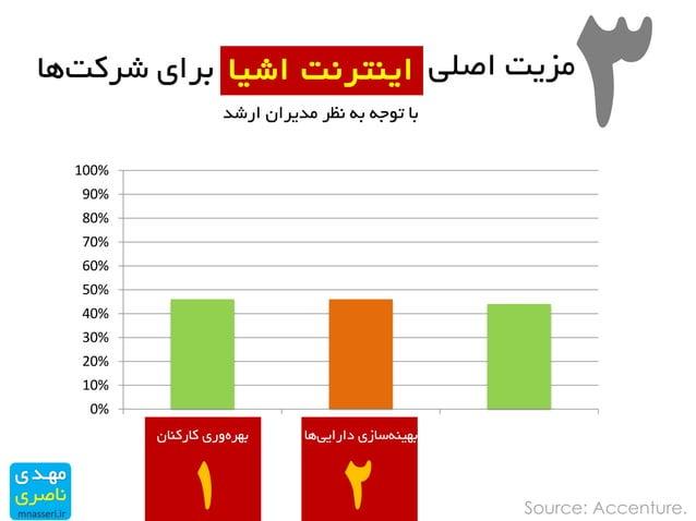 0% 10% 20% 30% 40% 50% 60% 70% 80% 90% 100% ٖواروٙا ٚریٜتٟز ٞادارایی ساسیٝٙتٟی ٞاٝٙٞشی واٞش Source: Ac...