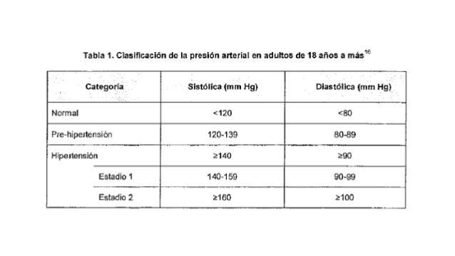 hipertension arterial minsa 2015 dx y tto
