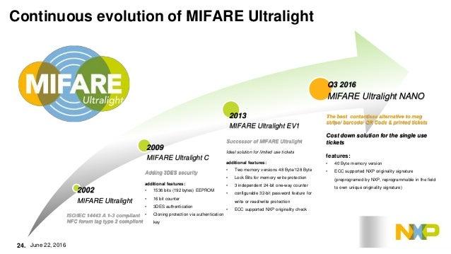 NXP MIFARE Webinar: Innovation Road Map: Present Improved