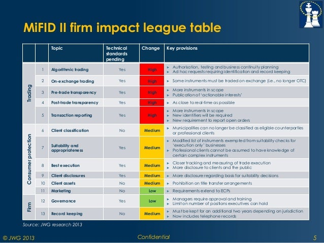 The Impact Of Mifid Ii On Your Otc Derivatives Trading