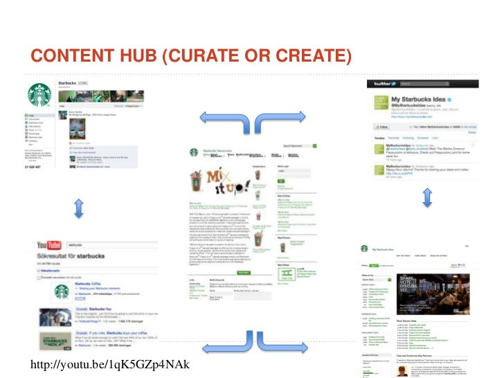 Content HUB (curate or create)<br />http://youtu.be/1qK5GZp4NAk<br />