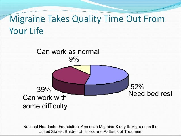 Migraine Its Presentation And Management