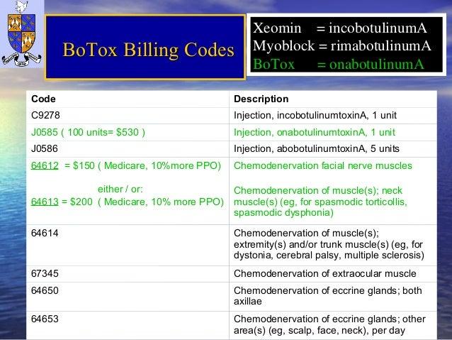 Migraine And Botox 2013