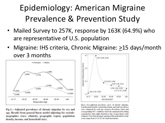 Understanding the American Migraine Prevalence and ...