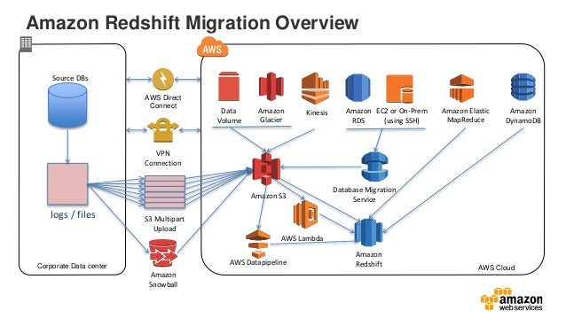 Migrate your Data Warehouse to Amazon Redshift - September