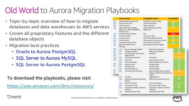 Migrating Databases to the Cloud with AWS Database Migration Service …