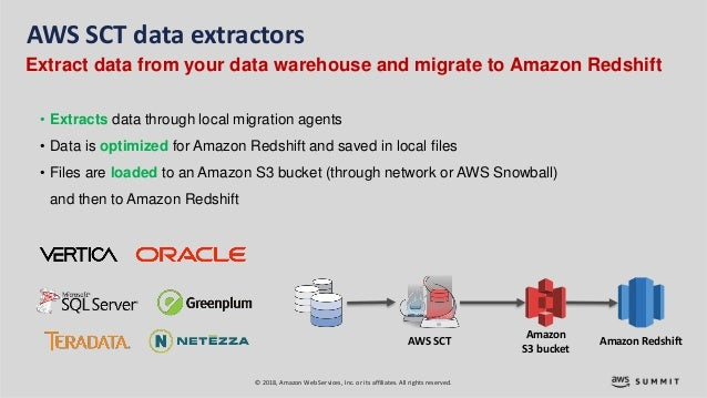 Migrating Databases to the Cloud: Introduction to AWS DMS