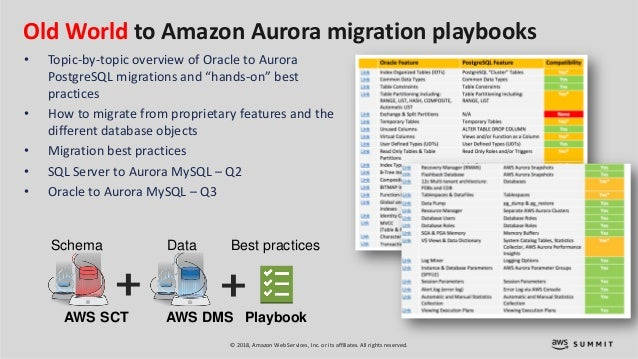Migrating Databases to the Cloud: Introduction to AWS DMS - SRV215 - …