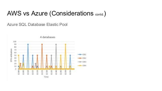 Azure SQL Database Elastic Pool AWS vs Azure (Considerations contd.)