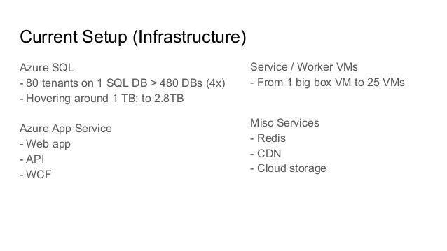 Service / Worker VMs - From 1 big box VM to 25 VMs Misc Services - Redis - CDN - Cloud storage Current Setup (Infrastructu...