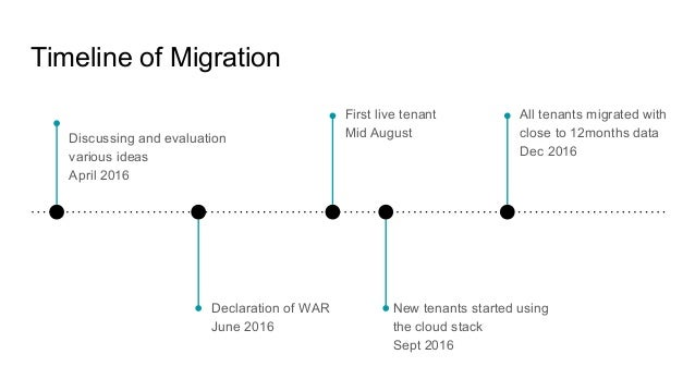 Timeline of Migration Discussing and evaluation various ideas April 2016 Declaration of WAR June 2016 First live tenant Mi...