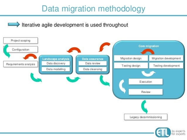 data migration strategy template - migrating data how to reduce risk