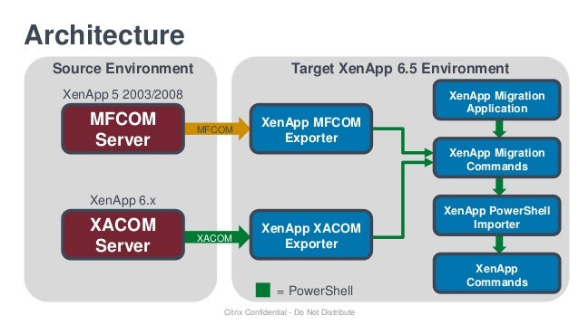 Migrating from xenapp 4 5 and 5 to xenapp 6 5 for Xenapp 6 5 architecture
