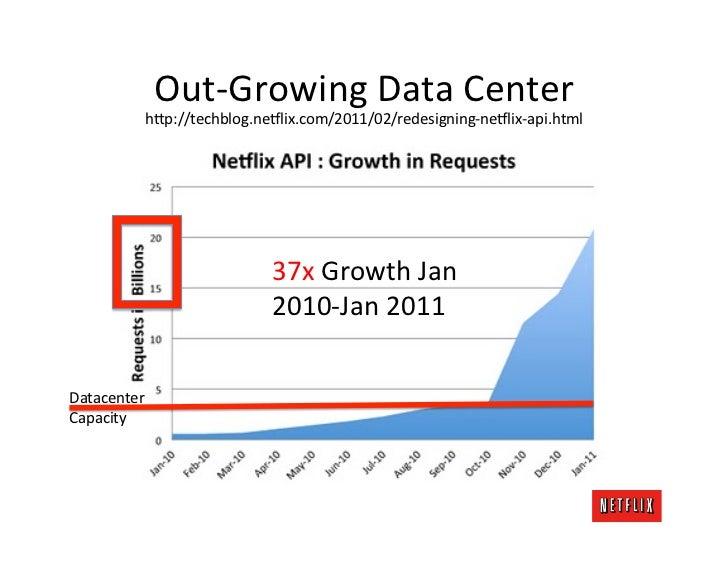 Out-‐Growing Data Center              h;p://techblog.ne8lix.com/2011/02/redesigning-‐ne8lix-‐api.html          ...
