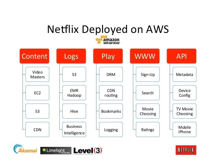 Ne8lix Deployed on AWS Content           Logs            Play         WWW            API     Video    ...
