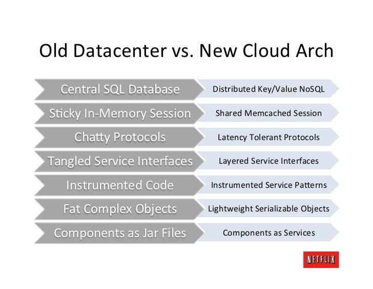 Old Datacenter vs. New Cloud Arch     Central SQL Database         Distributed Key/Value NoSQL  SK...