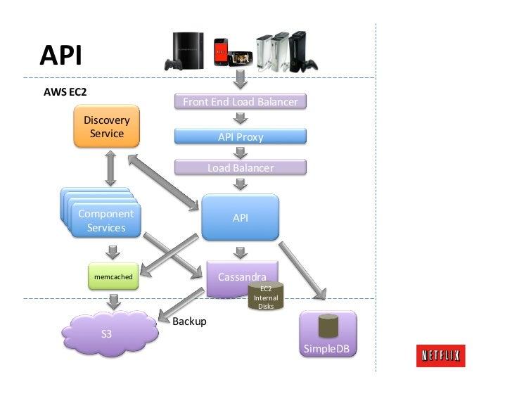 API AWS EC2                                    Front End Load Balancer             Discovery              ...