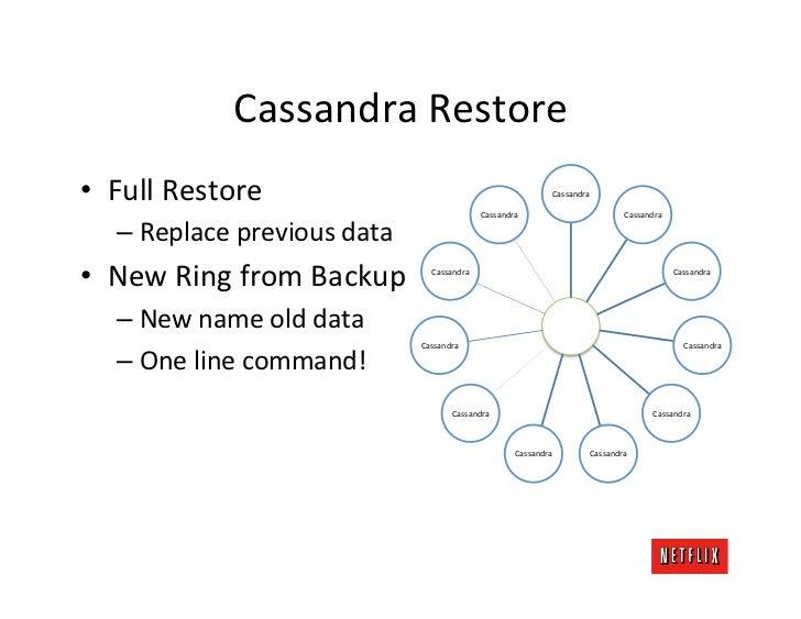 Cassandra Restore • Full Restore                                                              Cassandra        ...