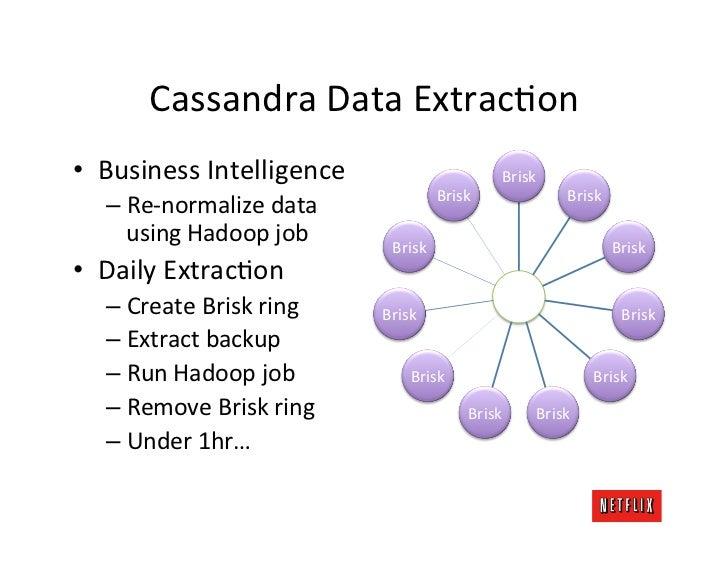 Cassandra Data ExtracKon • Business Intelligence                                  Brisk                      ...