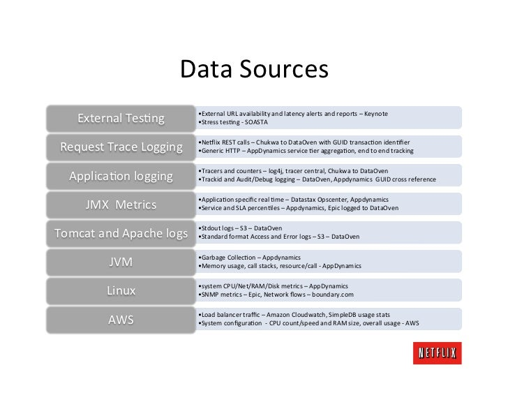 Data Sources                                       •External URL availability and latency alerts and re...