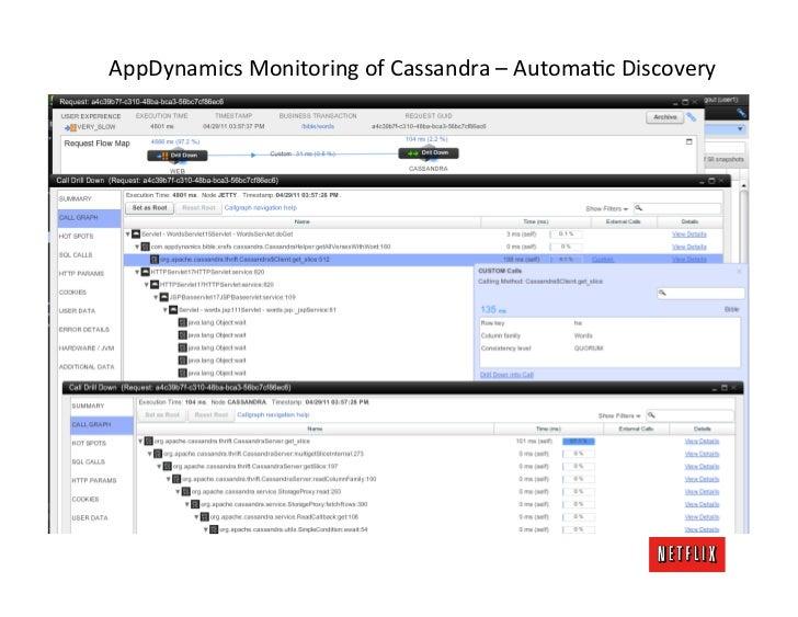 AppDynamics Monitoring of Cassandra – AutomaKc Discovery